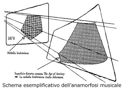 Schema esemplificativo dell'anamorfosi musicale