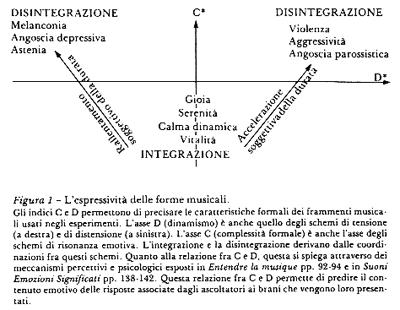 l'espressività delle forme musicali, schema